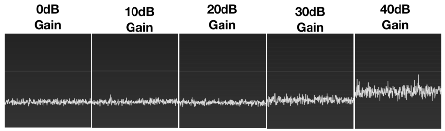 RTLSDR Noise Floor Variation with Gain Adjustment